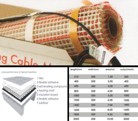 200 Watts Under Floor Heating For Bathroom Amp Wet Rooms Floors