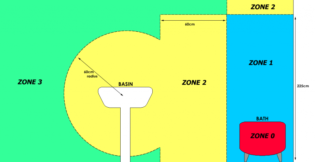 Bathroom Zones and IP Ratings Explained -Livinghouse Blog ...