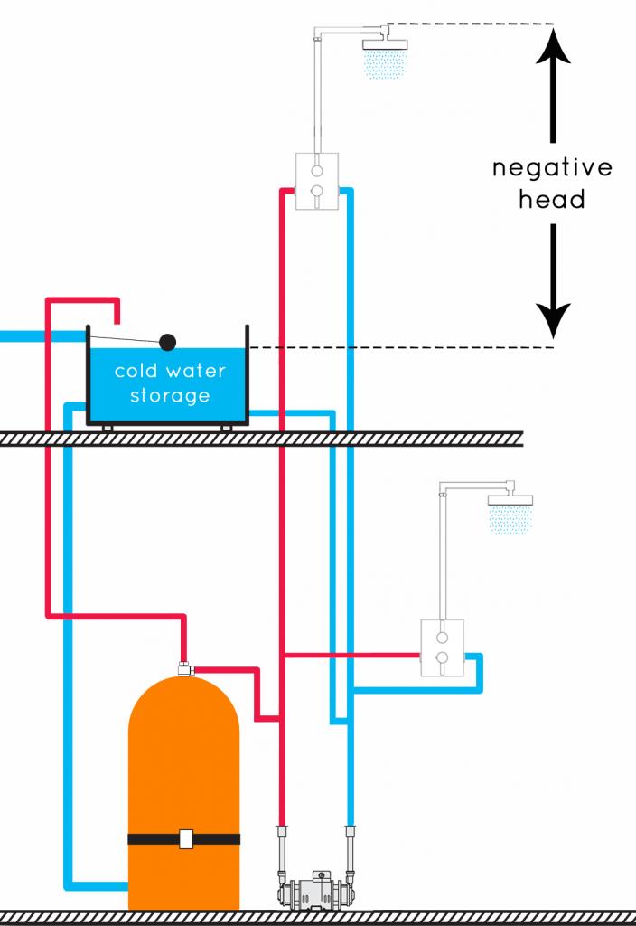 negative shower pump